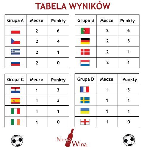 euro 2012 wyniki